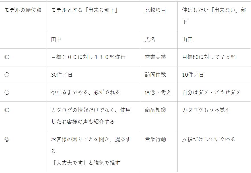 モデル対比法1